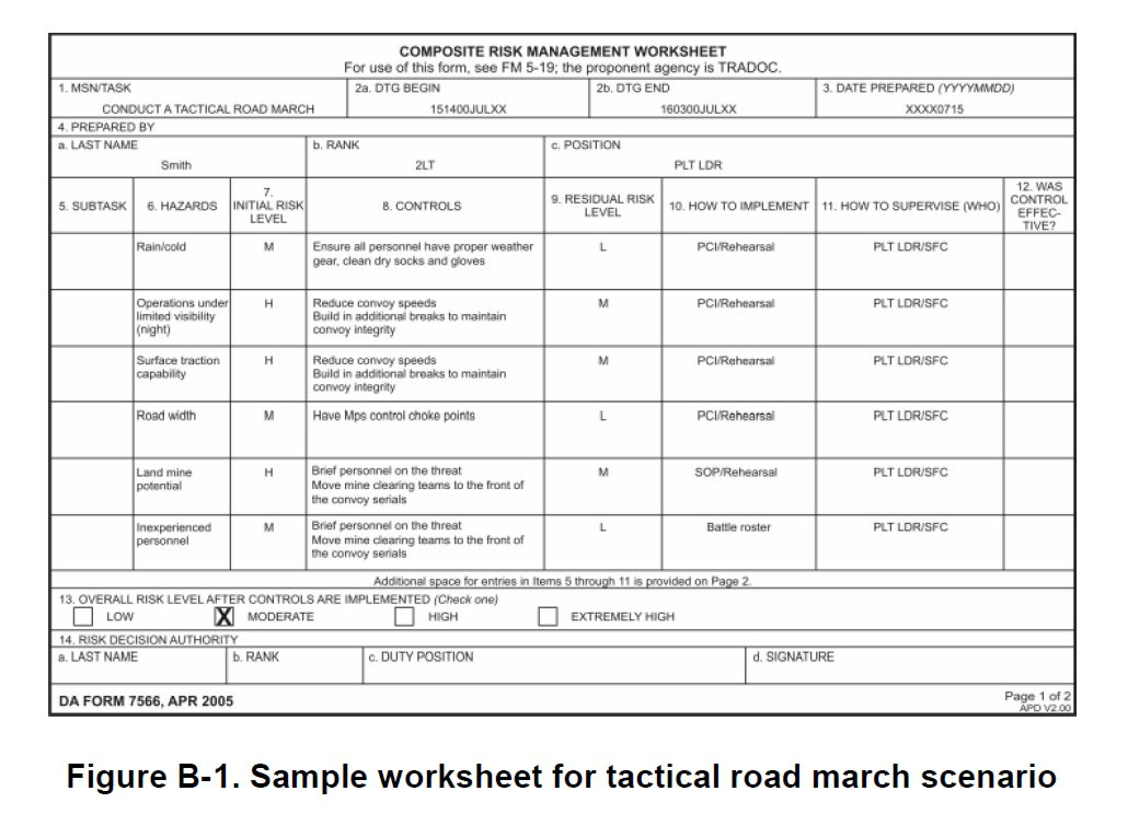 DD Form 2977 Deliberate Risk Assessment Worksheet replaced DA Form – Current Event Worksheet