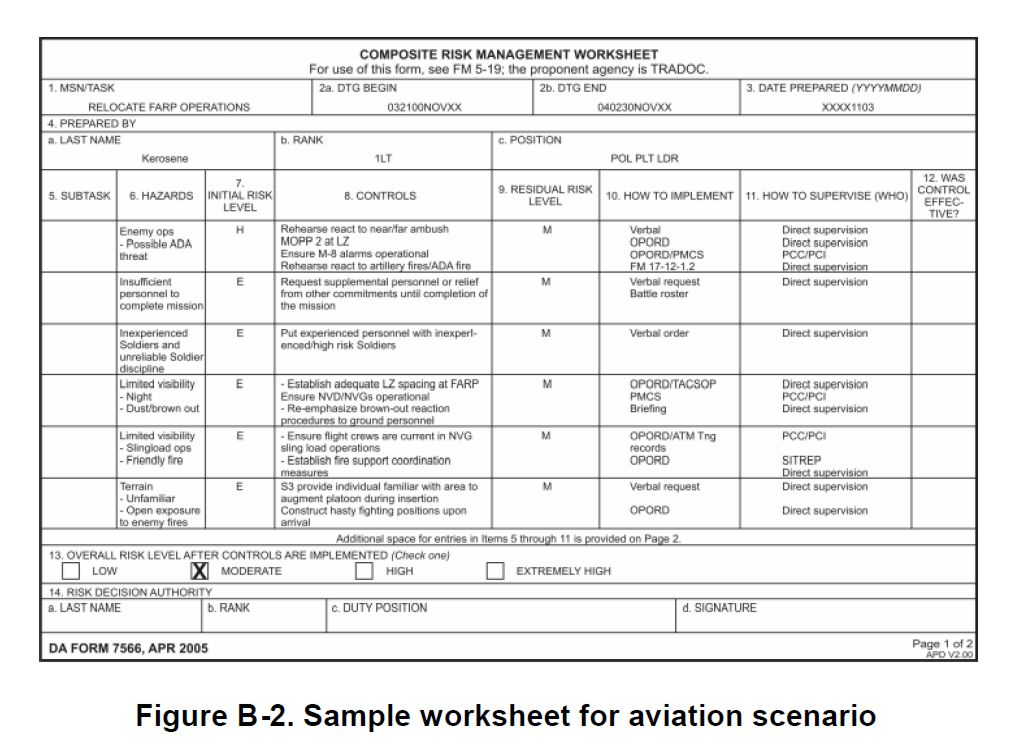 DD Form 2977 Deliberate Risk Assessment Worksheet replaced ...